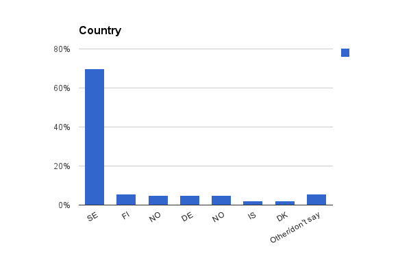 FSCONS2012 Surveys Country.png