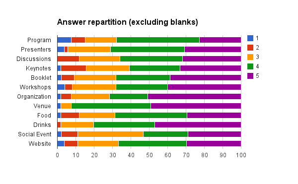 FSCONS2012 Survey Ratings rep.png